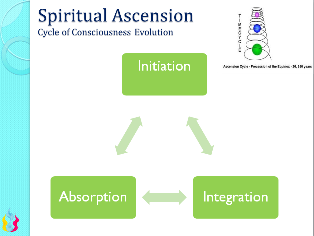 AscensionProcess