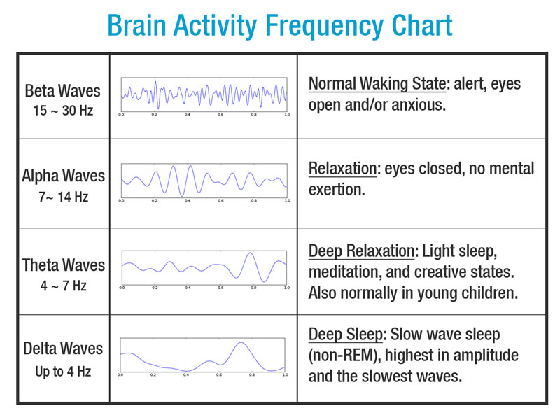 Brain Frequency Chart