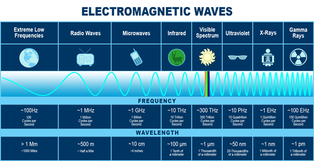 Electromagnetic Waves Frequency Graph