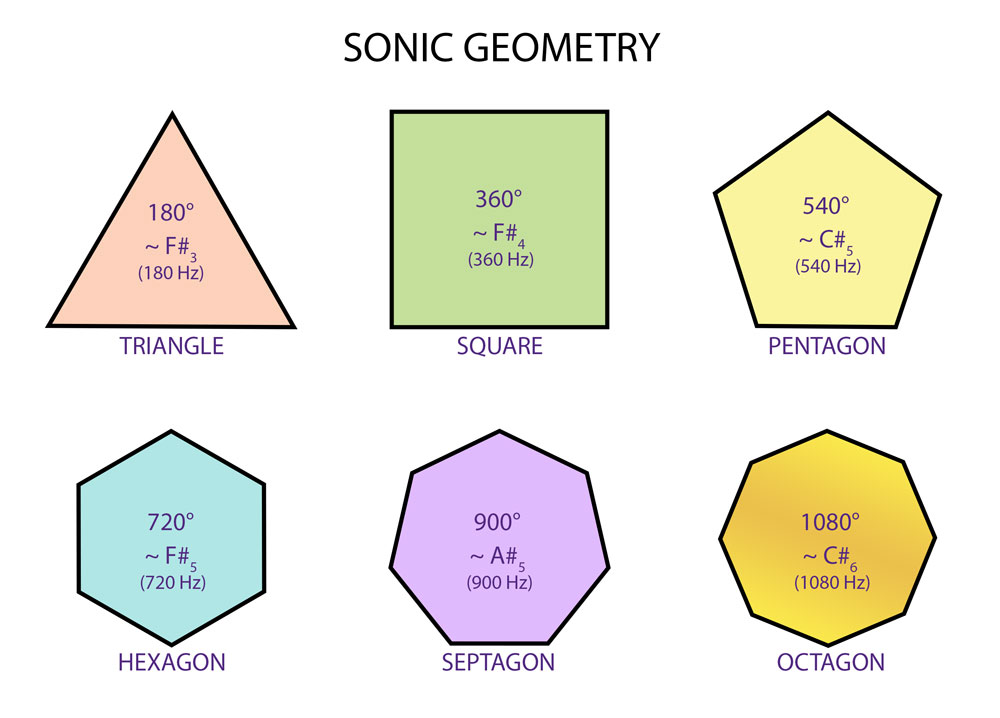 Sonic Polygons