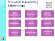 Nine Steps to Mastering Relationships